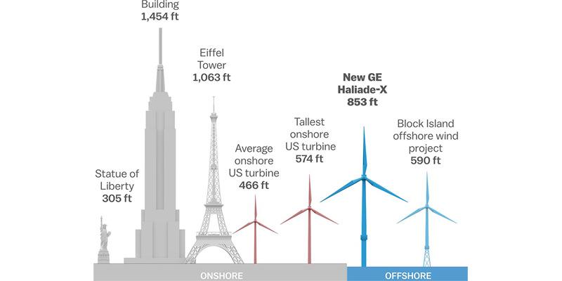 Imagen demostrativa de los diferentes tamaños de generadores eólicos o turbinas eólicas
