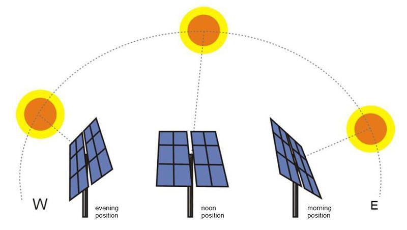 Imagen explicativa de un seguidor solar para paneles solares